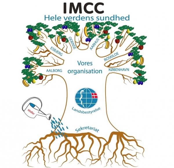 IMCC træ